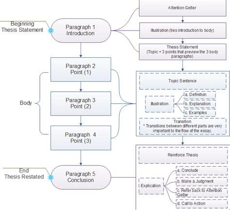 Process essay flowchart png 673x615
